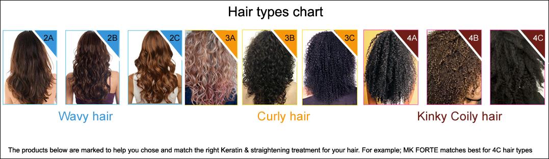 moroccan keratin hair types charts for keratin treatments